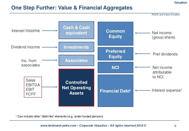 6www.ferdinand-petra.com – Corporate Valuation – All rights reserved 2018 © One Step Further: Value & Financial Aggregates...