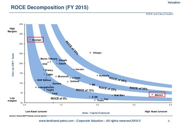 9www.ferdinand-petra.com – Corporate Valuation – All rights reserved 2018 © ROCE Decomposition (FY 2015) ROCE of 5% BHP Bi...