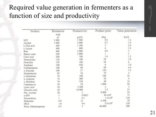 21  Required value generation in fermenters as a  function of size and productivity