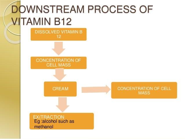 Dissolved vitamin B12 Chromatography Pure vitamin B12 Crystallisation from organic solvents