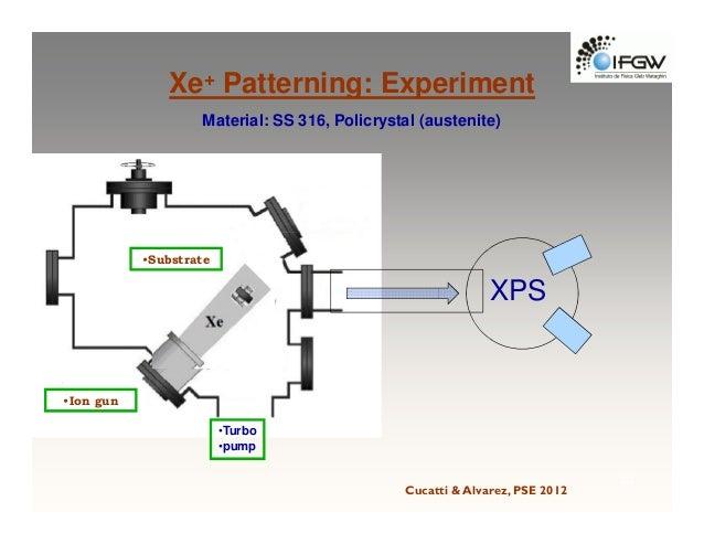 Engenharia De Nanoestruturas De Superf 237 Cie