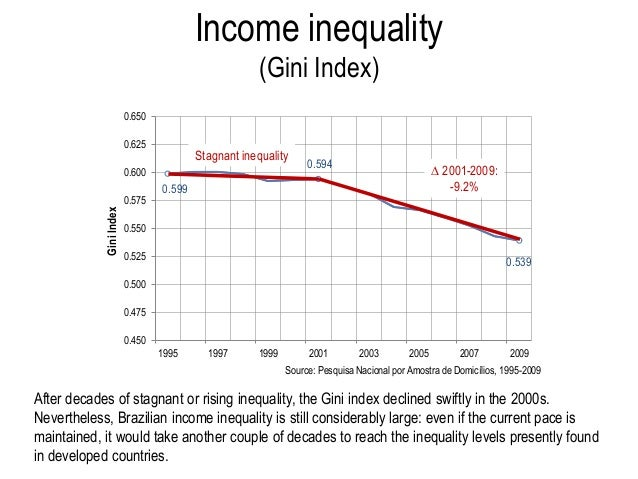 inequality in brazil Free example essay on income inequality in brazil: in the global economy brazil has been marked for decades by its consistent problem with inequality in income.