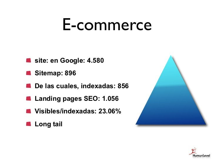 E-commercesite: en Google: 4.580Sitemap: 896De las cuales, indexadas: 856Landing pages SEO: 1.056Visibles/indexadas: 23.06...