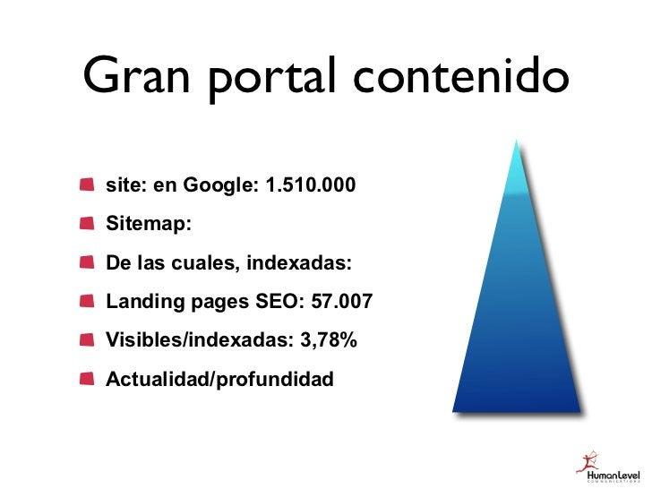 Gran portal contenido site: en Google: 1.510.000 Sitemap: De las cuales, indexadas: Landing pages SEO: 57.007 Visibles/ind...
