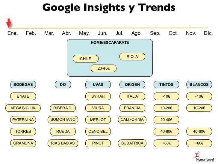 Google Insights y TrendsEne.    Feb.    Mar.     Abr.   May.     Jun.      Jul.      Ago.   Sep.      Oct.   Nov.      Dic...