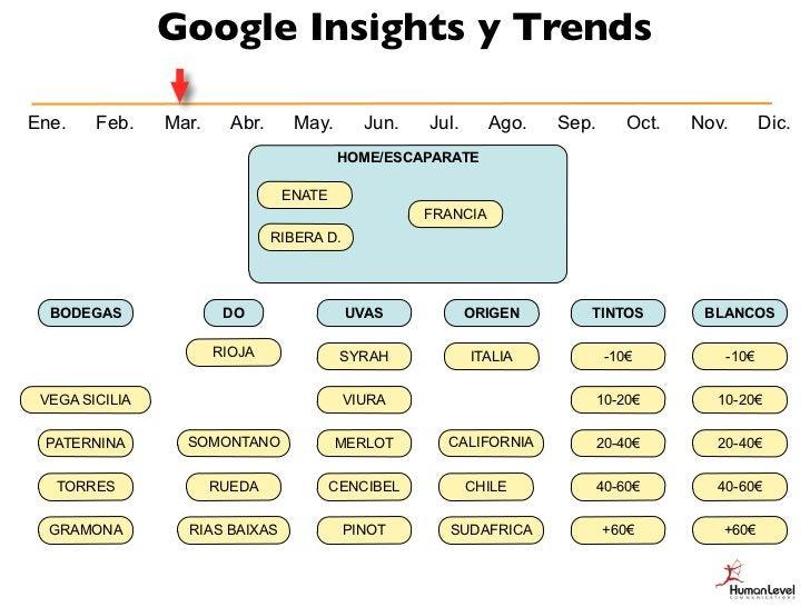 Google Insights y TrendsEne.   Feb.   Mar.     Abr.   May.     Jun.     Jul.      Ago.   Sep.       Oct.   Nov.      Dic. ...