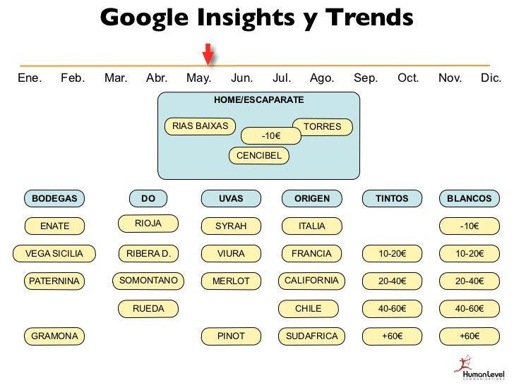 Google Insights y TrendsEne.    Feb.    Mar.     Abr.   May.      Jun.     Jul.      Ago.   Sep.       Oct.   Nov.      Di...