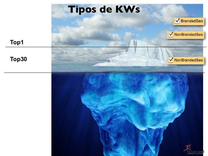 Tipos de KWsTop1Top30