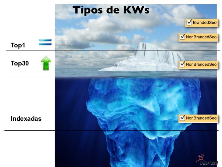 Tipos de KWsTop1Top30Indexadas