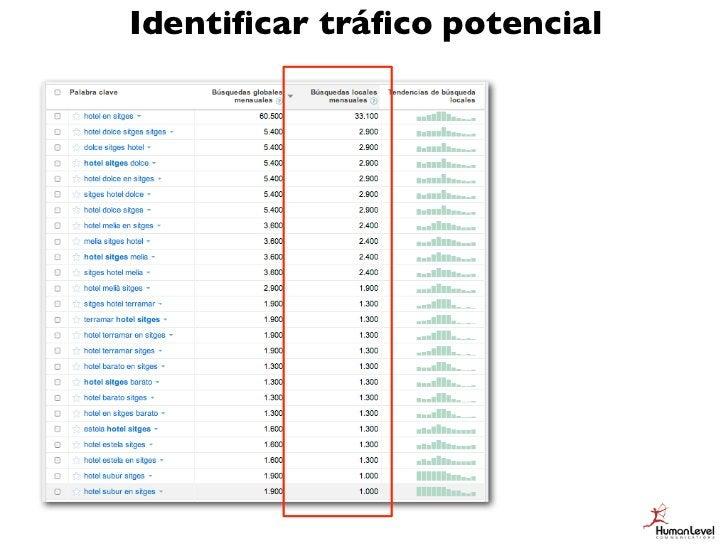 Tamaño del mercado SEO                  =promedio de búsquedas totales/mesxCTR