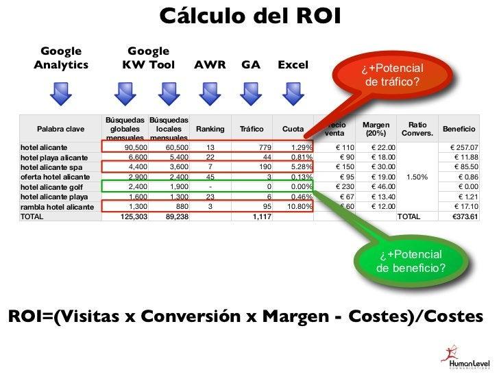 ¿Qué pasaría si fuéramos 3 en todas?      Google                  Google     Analytics               KW Tool             A...