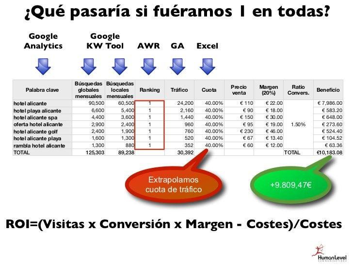 ¿Y si mejoráramos, además,                        un 25% la conversión?      Google                  Google     Analytics ...
