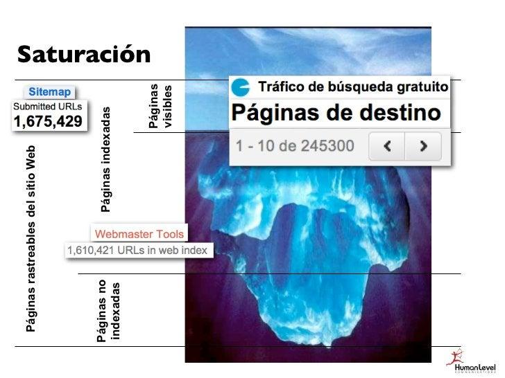 Páginas rastreables del sitio WebPáginas no            Páginas indexadasindexadas                                         ...
