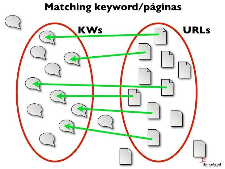 Matching keyword/páginas     KWs                   URLs