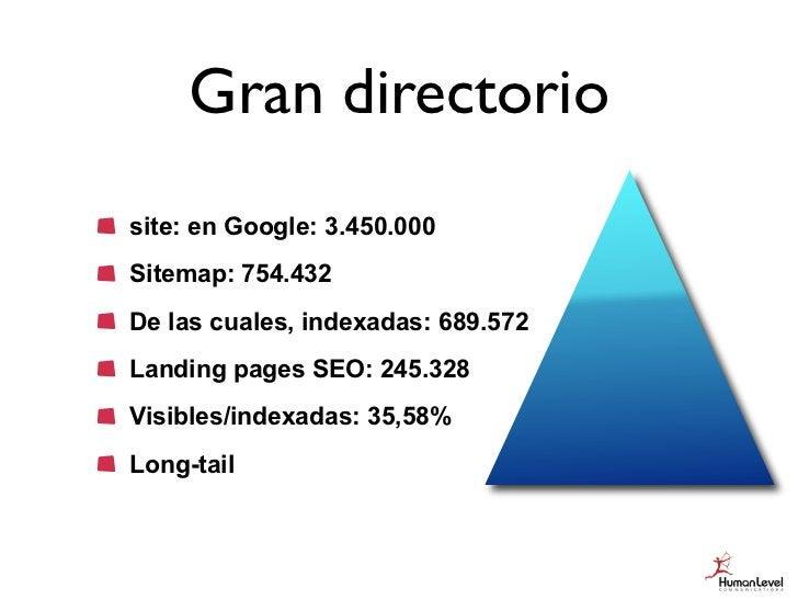 Gran directoriosite: en Google: 3.450.000Sitemap: 754.432De las cuales, indexadas: 689.572Landing pages SEO: 245.328Visibl...