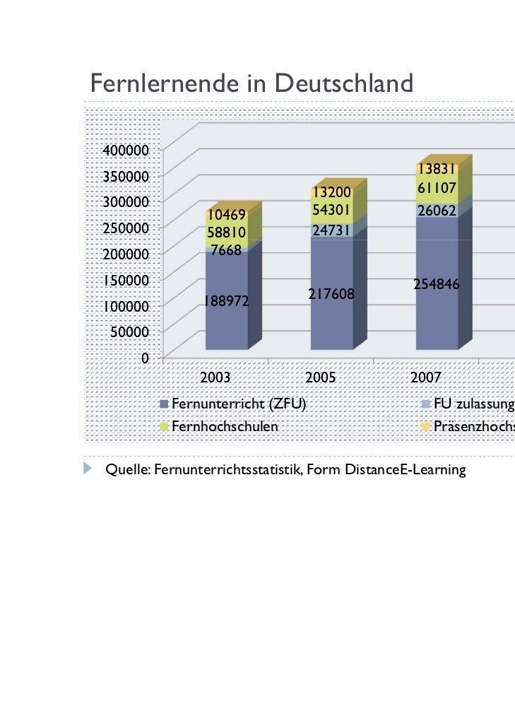 Fernlernende in Deutschland                                                                         383.114 400000        ...