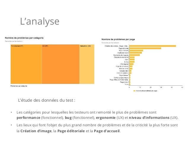 L'analyse L'étude des données du test : • Les catégories pour lesquelles les testeurs ont remonté le plus de problèmes so...