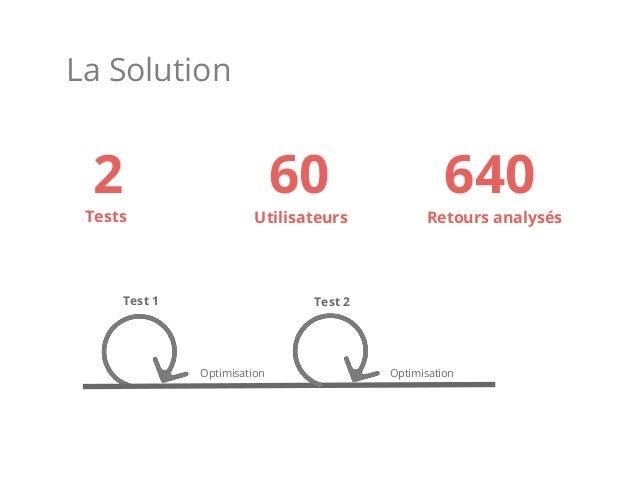 La Solution Test 1 Test 2 Optimisation Optimisation 2 60 640 Tests Utilisateurs Retours analysés