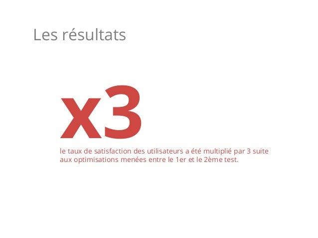 Les résultats x3le taux de satisfaction des utilisateurs a été multiplié par 3 suite aux optimisations menées entre le 1er...