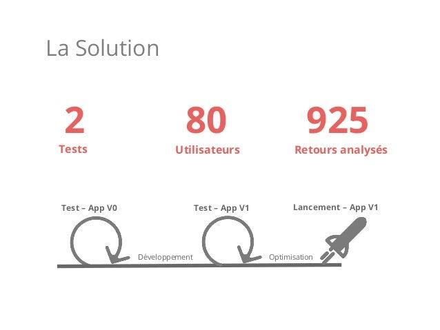 La Solution Test – App V0 Test – App V1 Développement Optimisation Lancement – App V1 2 80 925 Tests Utilisateurs Retours ...