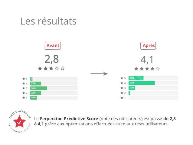 Les résultats Le Ferpection Predictive Score (note des utilisateurs) est passé de 2,8 à 4,1 grâce aux optimisations effect...