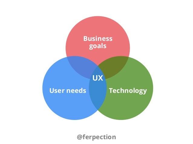 Business goals TechnologyUser needs @ferpection UX