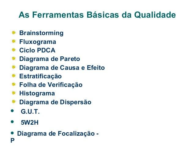 As Ferramentas Básicas da Qualidade    Brainstorming Fluxograma Ciclo PDCA Diagrama de Pareto Diagrama de Causa e Efeito ...