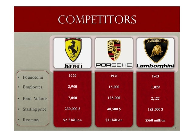 ferrari swot analysis This report mainly introduces volume and value market share by players, by regions, by product type, by consumers and also their price change details as a detailed analysis report, it covers all details inside analysis and opinion in mowers industry this report splits mowers market by mobility, by.