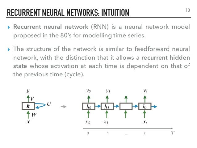 Recurrent Neural Networks. Part 1: Theory