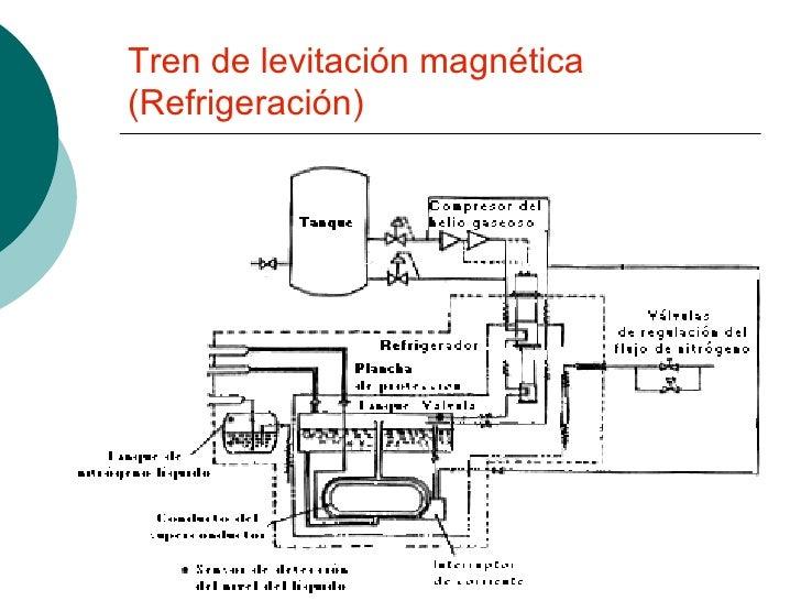 Tren de levitación magnética (Refrigeración)
