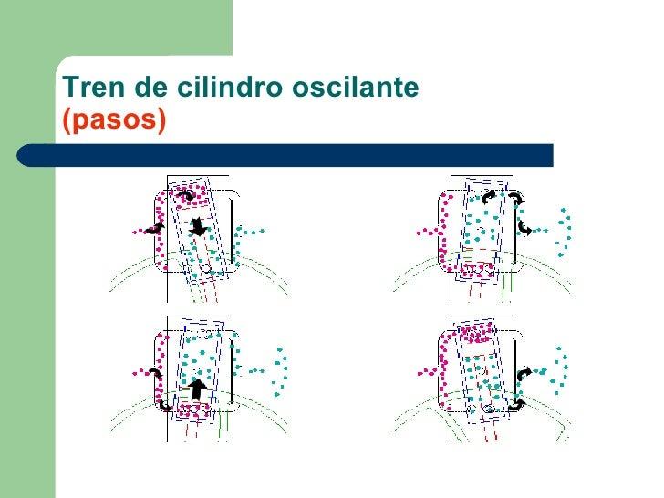 Tren de cilindro oscilante (pasos)