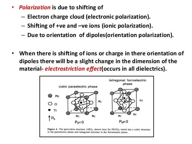Ferroelectric and piezoelectric materials Slide 3