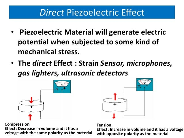 Ferroelectric and piezoelectric materials