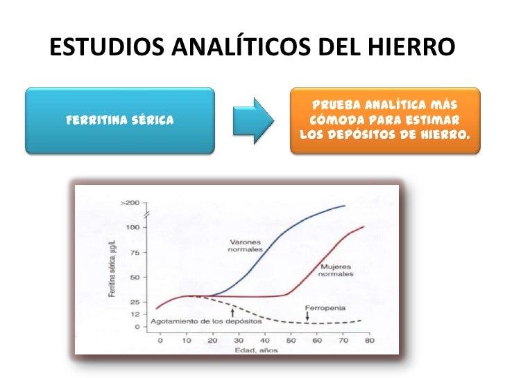 ESTUDIOS ANALÍTICOS DEL HIERRO                    Suministro      Normalmente: Evaluación de                    efectivo d...