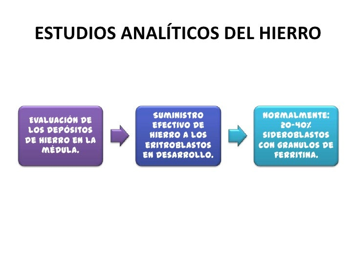 ESTUDIOS ANALÍTICOS DEL HIERRO                          Concentración de                     protoporfirina eritrocitaria....