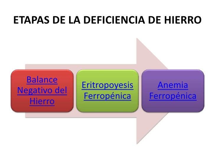 ETAPAS DE LA DEFICIENCIA DE HIERRO1ra: Equilibrio                                                       Índices negativo d...