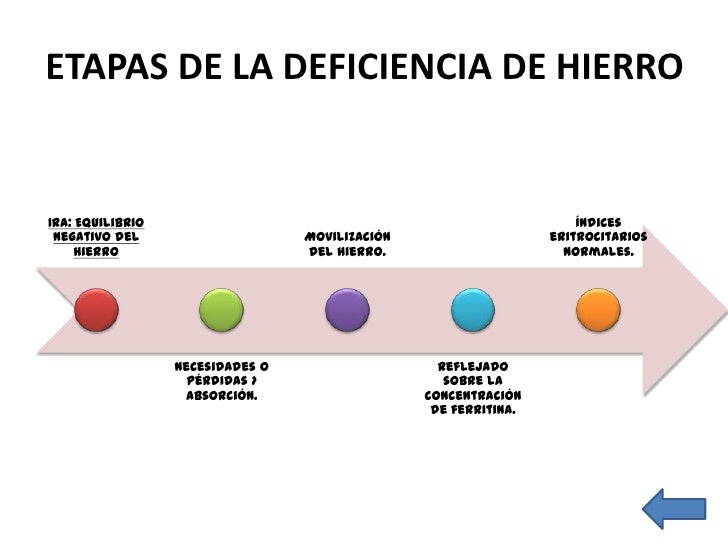 ETAPAS DE LA DEFICIENCIA DE HIERRO       2da:         Saturación    Alteración de                         de  Eritropoyesi...