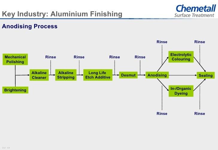 E Coating Process Pdf Ferro Powder Coatings ...