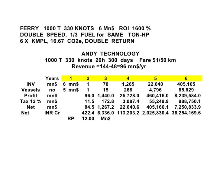 FERRY 1000 T 330 KNOTS 6 Mn$ ROI 1600 %DOUBLE SPEED, 1/3 FUEL for SAME TON-HP6 X KMPL, 16.67 CO2e, DOUBLE RETURN          ...