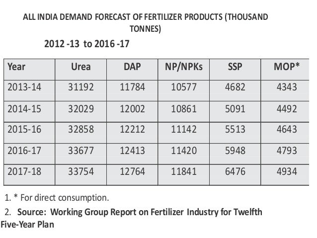 pattern of fertilizer consumption in india Overview:-the indian fertilizer industry has shown tremendous growth in the last five decades and at present ranks third in the world -india is the second largest consumer of fertilizers after china -india also ranks second in the production of nitrogenous fertilizers and third in phosphatic fertilizers whereas the requirement.