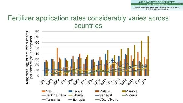Fertilizer application rates considerably varies across countries 0 10 20 30 40 50 60 70 80 Kilograms(kg)offertilizernutri...