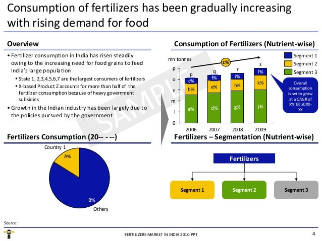 indian fertilizer market The international fertilizer industry association (ifa) is a nonprofit organization  that represents  ifa's current president is rakesh kapur of indian farmers  fertilizer cooperative limited (iffco)  the global fertilizer industry produces  some.