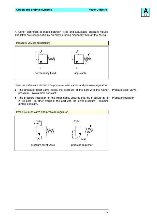 Festo Electro Hydraulics Basic Levels Textbook