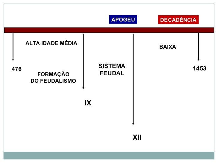 Feudalismo Slide 2