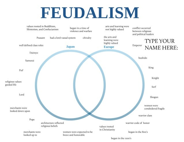 japanese feudalism vs european feudalism essay Feudalism and manorialism unraveled feudalism vs manorialism, is analogous to the difference between the practice of a system and the economic and commercial aspects of that system simply put, manorialism can be considered as a subset of feudalism.