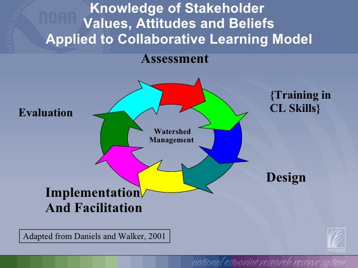 collaborative learning community community assessment and analysis presentation Teacher collaboration as professional development in a large, suburban high school  professional learning communities (plc) school on teacher self-efficacy .