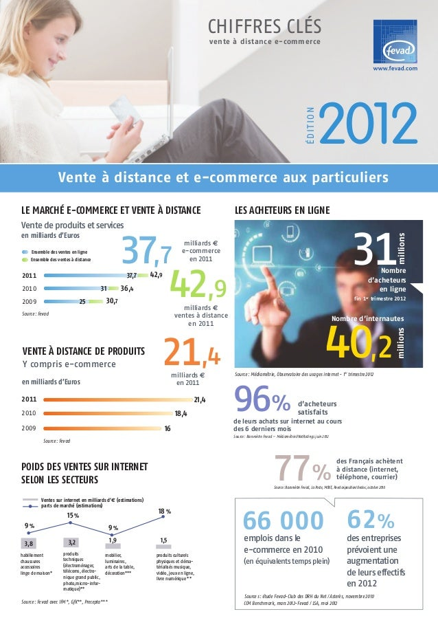 vente à distance e-commerceCHIFFRES CLÉS2012ÉDITIONLE MARCHÉ E-COMMERCE ET VENTE À DISTANCEVente de produits et servicesen...