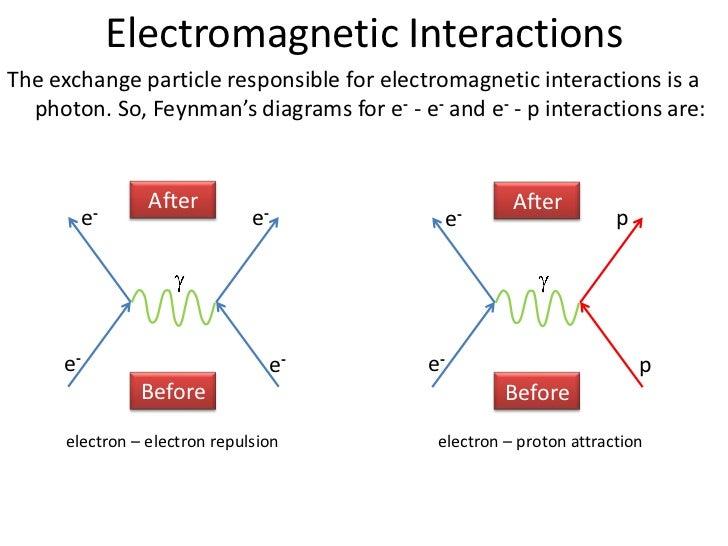 Electromagnetic Feynman Diagram Circuit Diagram Symbols