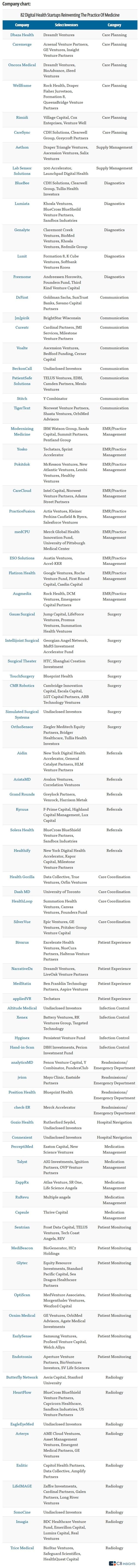 hospital tech startup scene 2016 - medtech