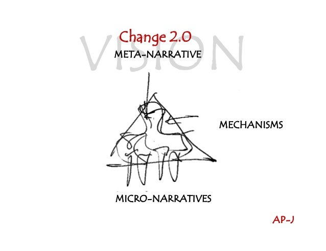 VISION Change 2.0  META-NARRATIVE  MECHANISMS  MICRO-NARRATIVES AP-J
